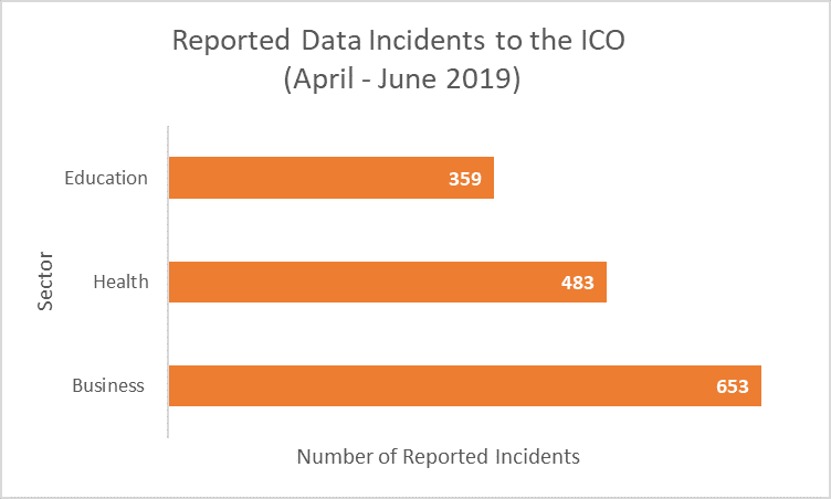 Reported Data Incidents to the ICO between April - June 2019